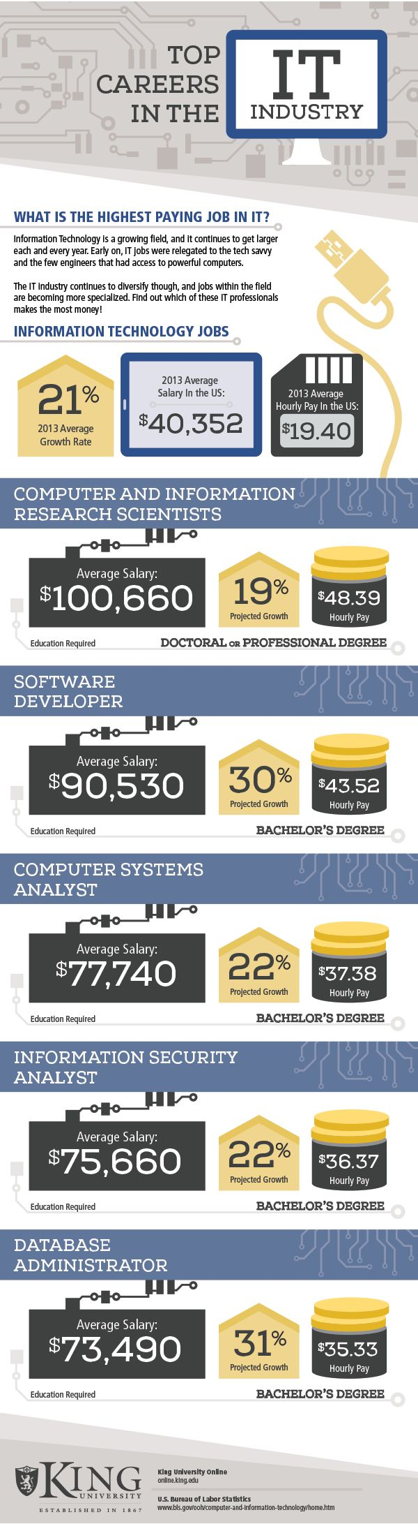 Top-paying IT careers. Remember these are AVERAGE salaries. Your salary offer could be higher or lower depending on the geographic location of the job.