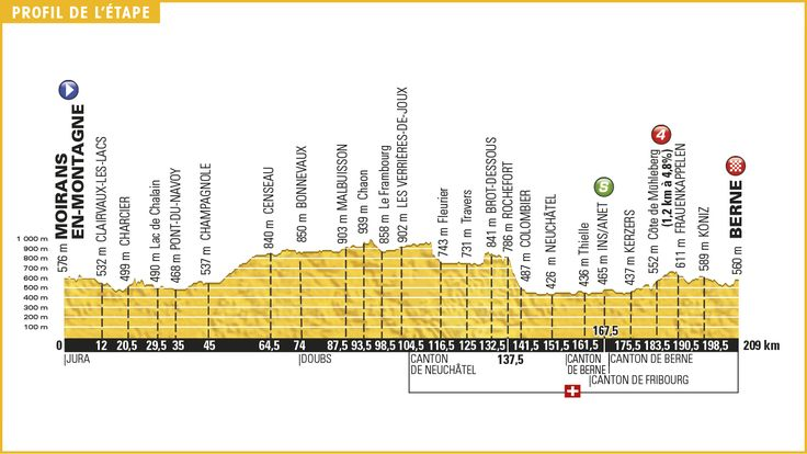 Image result for exciting mountain photos from Tour De France, Stage 16