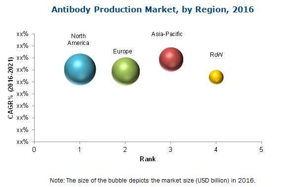 Antibody Production Market Emerging Trends Global Leaders Future Forecasts Marketing Trends Marketing Healthcare Industry