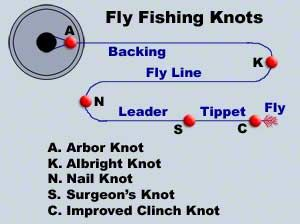 How to Tie Fishing Knots | Animated Fishing Knots
