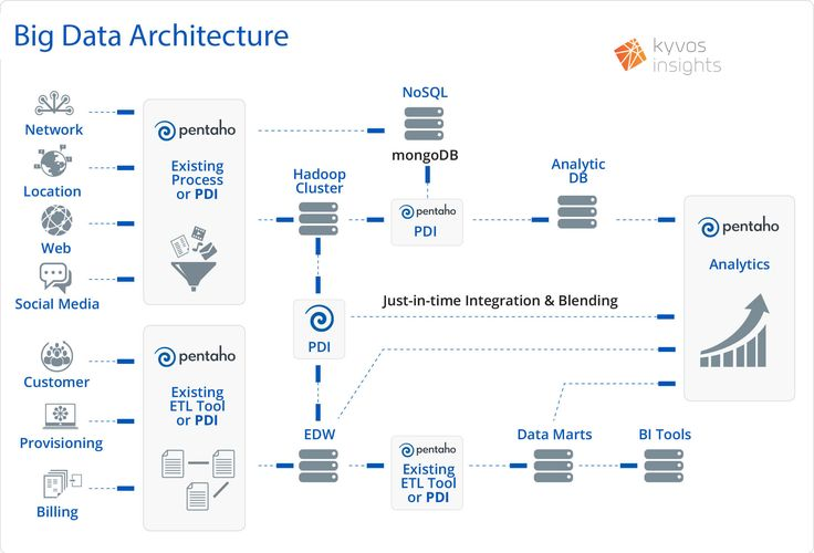 Big data architecture images of architecture big data for Architecture big data