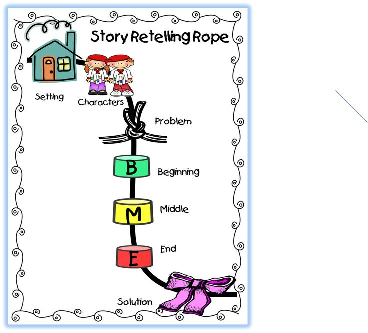 First Grade Wow: Retelling Stories  Love this strategy to help students know what to listen for!!  Cute printable that is great to display in a therapy room or classroom!!