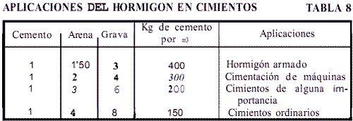 Confección del Hormigón a Mano: Aplicaciones Hormigón en Cimientos. | Constructor Civil