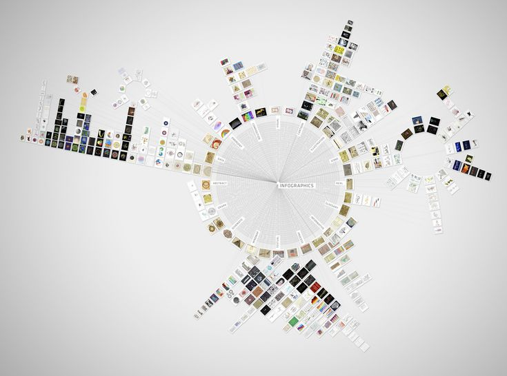 uberinfographic: an overview of over 365 beautiful infographics | Flickr - Photo Sharing!