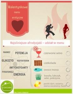 Afrodyzjaki w kuchni | Przepisy kulinarne - Codogara.pl