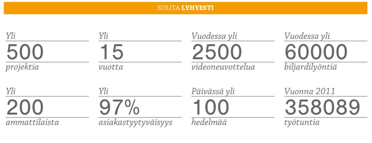 Solita Oy on palveluyritys, joka kehittää asiakkailleen älykkäämpää johtamista ja parempaa liiketoimintaa verkossa. Meillä on yli 15 vuoden kokemus sähköisten palveluiden rakentamisesta. Toteuttamiamme järjestelmiä ja palveluita käyttävät päivittäin sadat tuhannet suomalaiset.  Meillä työskentelee yli 200 asiantuntijaa toimipisteissämme Helsingissä ja Tampereella.