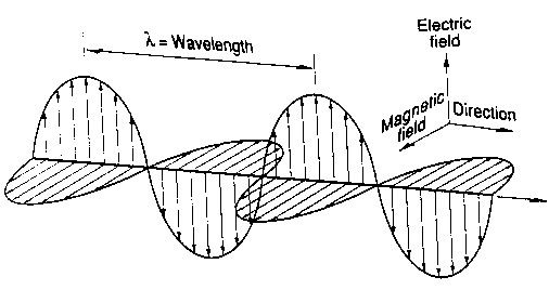 Figure 4: An electro-magnetic wave consists of an electric