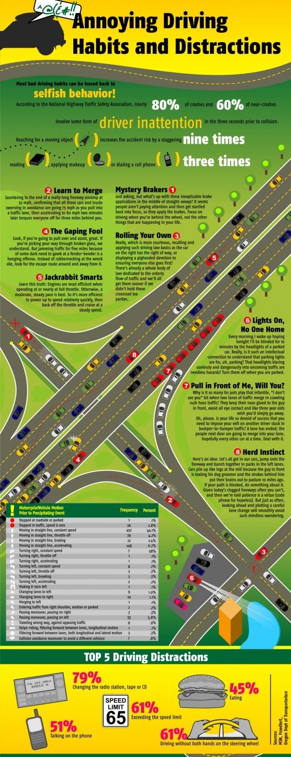 dangerous driving habits Dangerous driving habits the majority of traffic accidents are caused by dangerous driving habits aquired and practiced by drivers a recently new.
