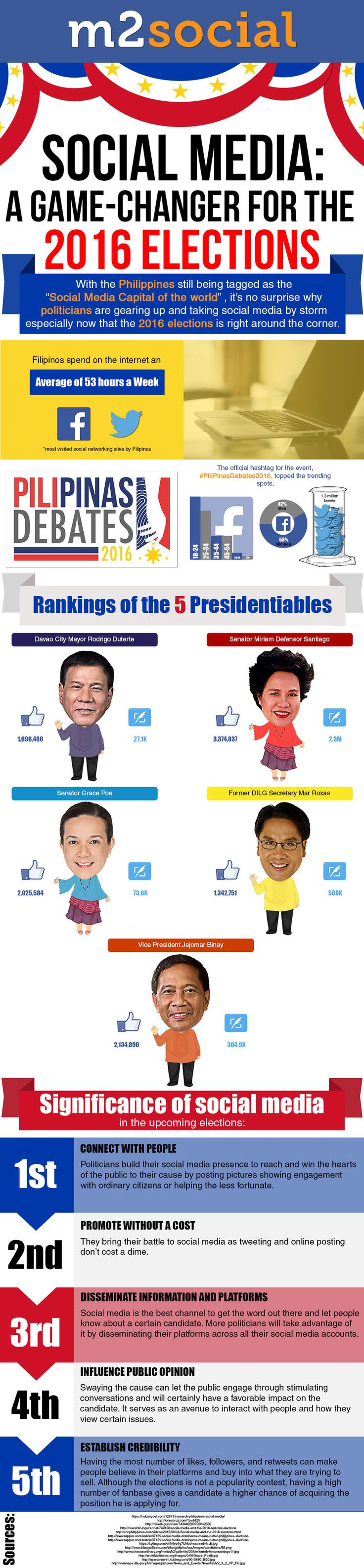 Social Media & the 2016 Philippine Presidential Election infographic.