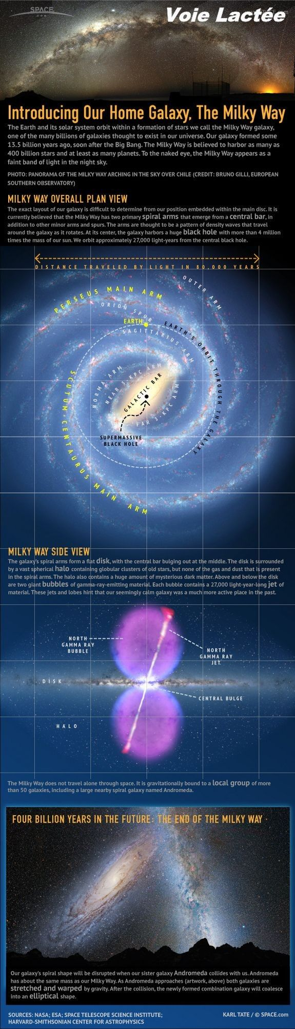 Infographic- Get to know the Milky Way!