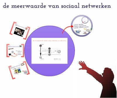 de meerwaarde van sociaal netwerken: http://prezi.com/yw_fdhujbmup/de-meerwaarde-van-sociaal-netwerken/