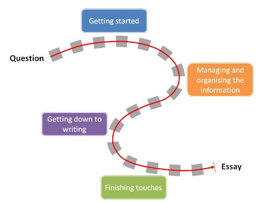 The Essay: double-check out the different steps of an essay.