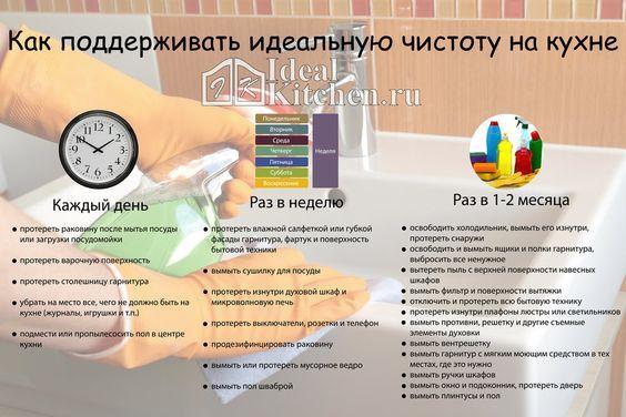 уборка кухни инфографика: