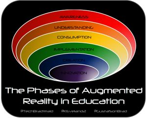 Click on the link below to download a PDF of the Phases of AR in Education.