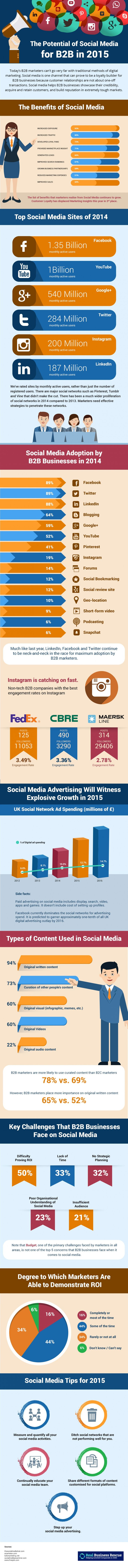 The Potential of #SocialMedia for B2B in 2015 [ #infographic ]