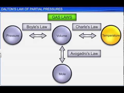 CBSE Class 11 Chemistry, State of Matter -4, Dalton's Law of Partial Pre...