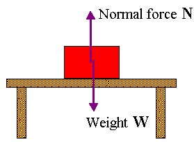 Normal Force: For an object resting on a horizontal surface, the upward that balances the weight of the object.