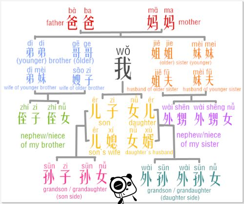 Chinese family names. C: