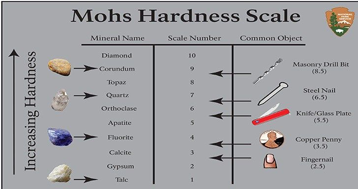 The 25+ best Mohs scale ideas on Pinterest