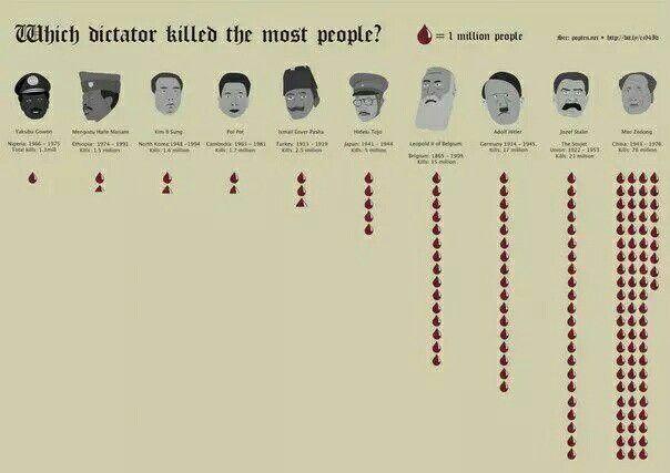 #Nazi #Communist #Hitler #Stalin #Mao #China #Russia #Germany