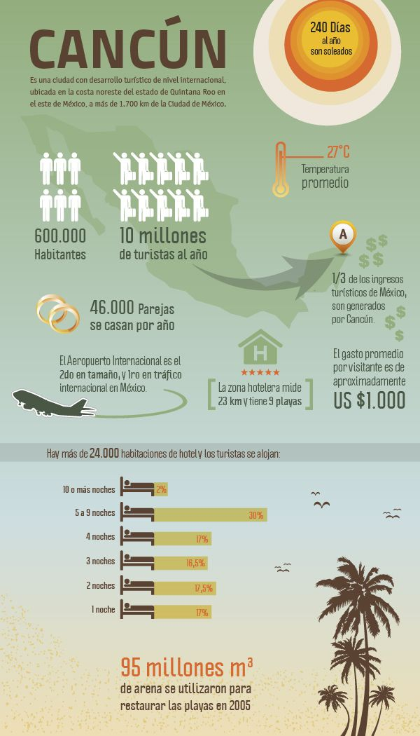 12 best Infografías images on Pinterest | Infographic, Infographics ...