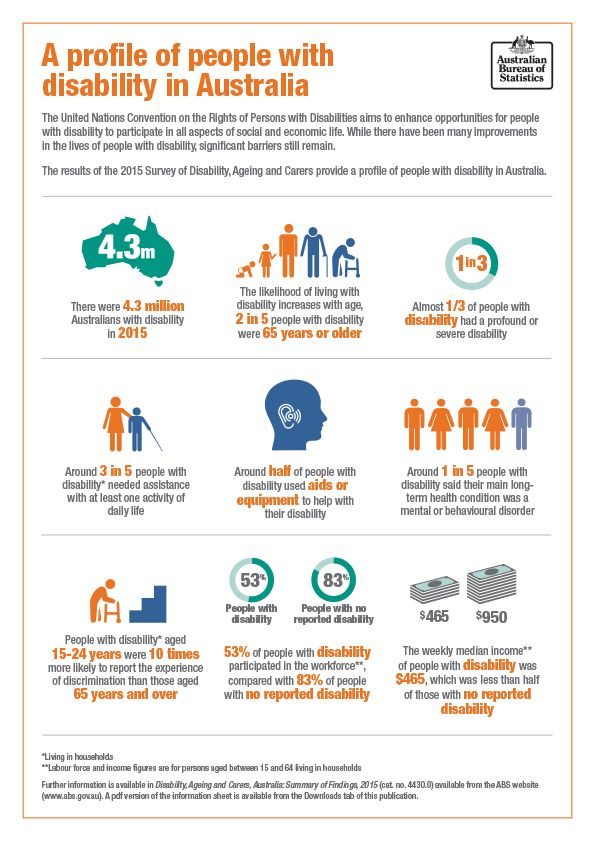 """Image: """"A one page profile with key figures on people with disability in Australia. See text below for more information"""