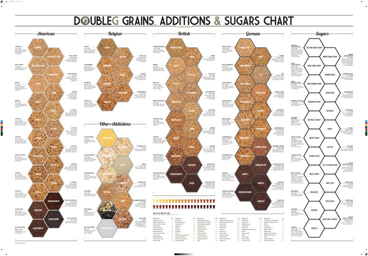 27 best brewing bits and pieces images on pinterest beer for Craft beer ibu chart