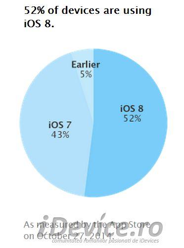 iOS 8.1 ajută la creșterea ratei de adopție a iOS 8