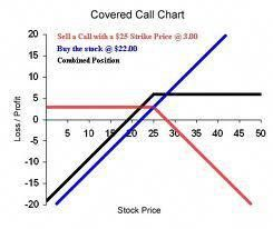Stick up for covered call options strategy