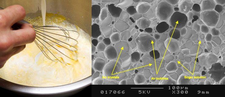 Struttura del gelato al microscopio dove si notano i cristalli di ghiaccio, le bolle d'aria e lo zucchero in soluzione.