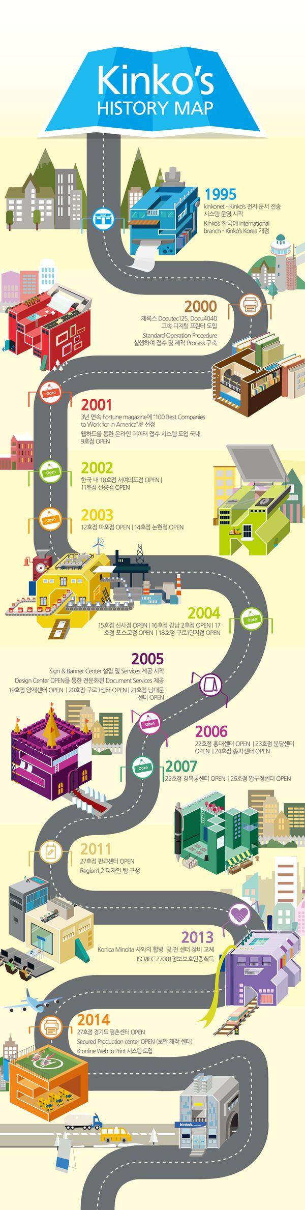 #킨코스 코리아 히스토리 #kinkos history kinkos korea의 글자를 활용한 #인포그래픽(infographic)