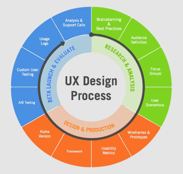 Top 7 Ux Topics All Beginners Need To Know Ux Design Process Web Design Tools Software Design