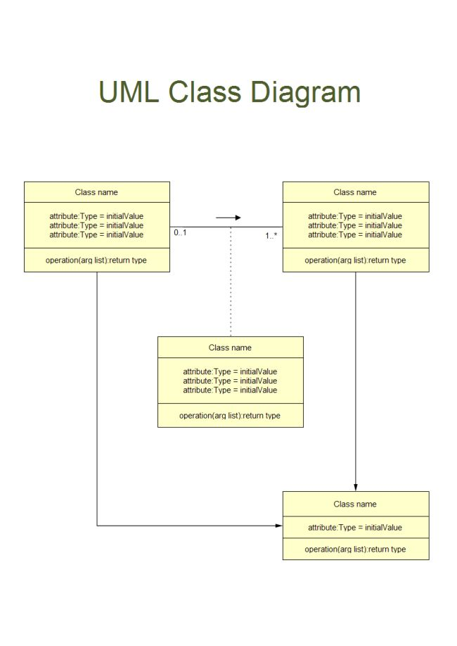 uml class diagram is a type of static structure diagram which describes the static structure of a system it is used both for general conceptual modeling - Types Of Software Diagrams