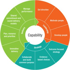 Image result for capability model
