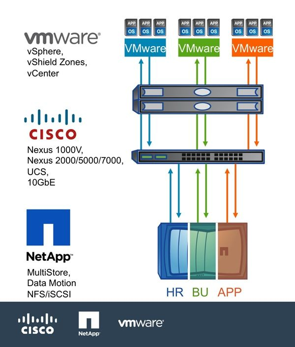 Cisco NetApp VMware Announce The Industry's First Secure Multi-Tenancy Solution