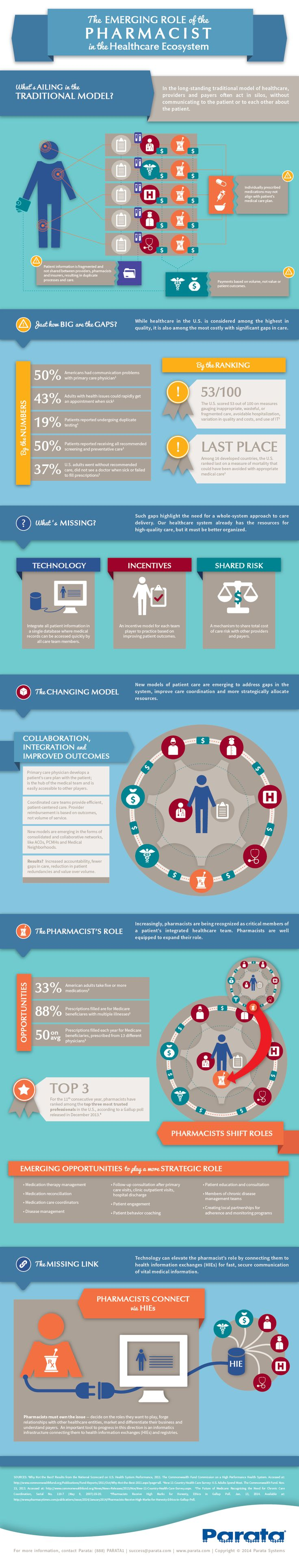 The Emerging Role of the Pharmacist in the Healthcare Ecosystem