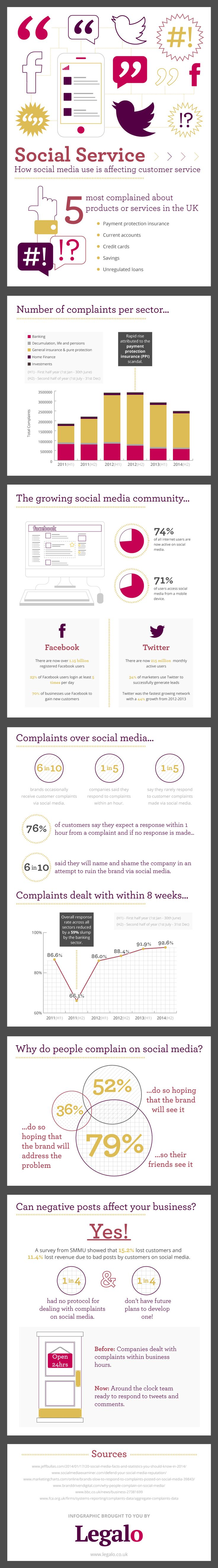 17 best ideas about customer service training how social media is affecting customer service infographic