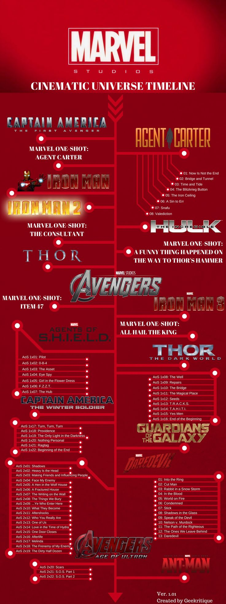 The Marvel Cinematic Universe Chronological Timeline. More useful information for my binge watching.