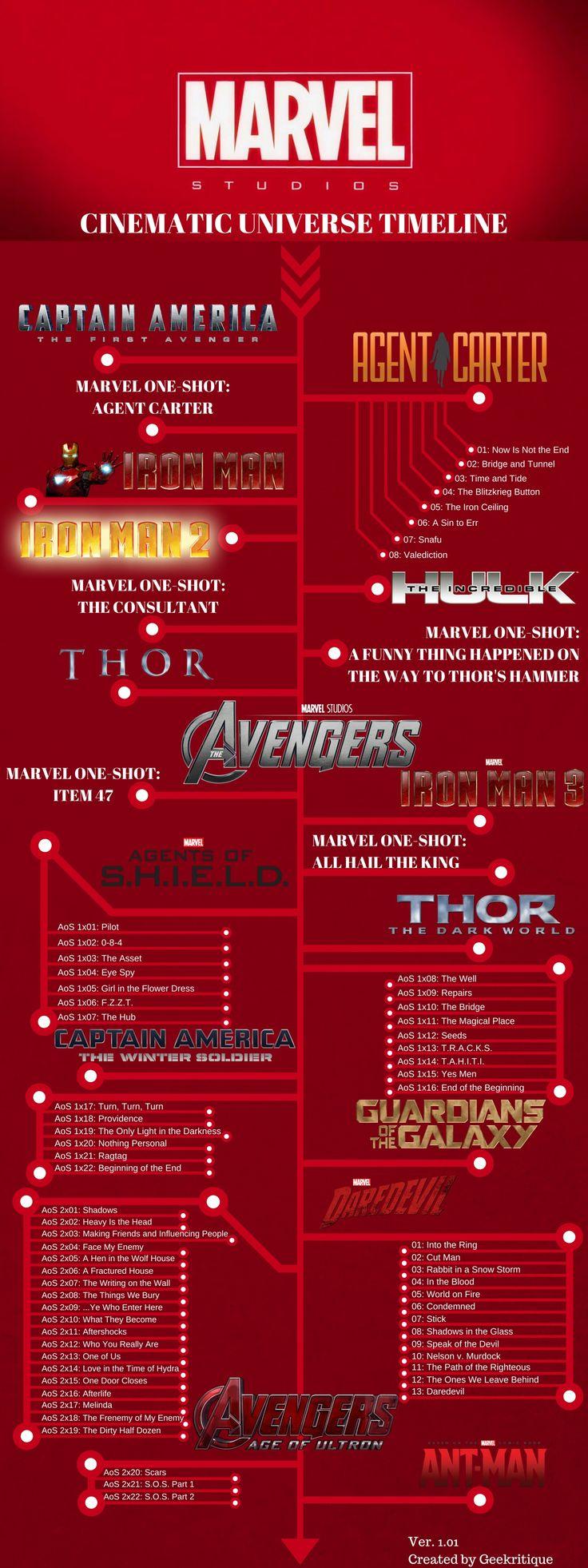 The Marvel Cinematic Universe Chronological Timeline. More useful information…