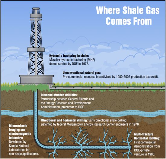 Where shale gas come from