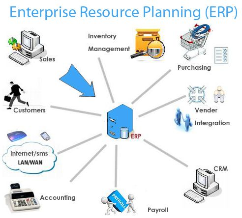enterprise resource program The global combat support system-army (gcss-army) and the logistics  modernization program (lmp) use the sap enterprise resource planning  password.