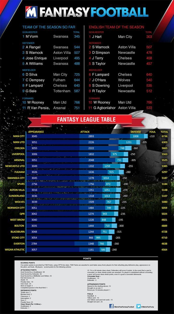 Fantasy Football Dream Team Infographic | SEO Agency Football