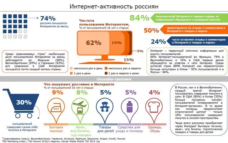 E-commerce_Russia_2015.png