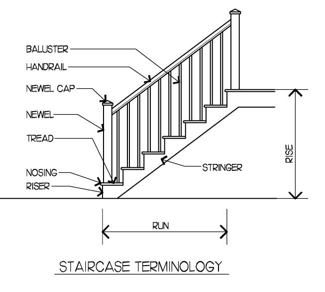 Parts of Stairs | Stair Parts | Designing Your Dream Home