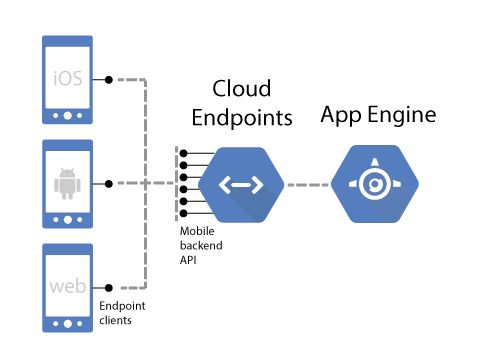 #Developers can use Endpoints create an API backend for their #App Engine  #cloud