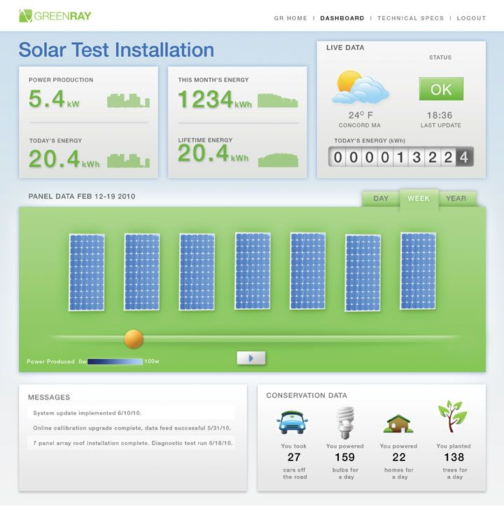 Solar panel dashboard for GreenRay Solar, a web application developed by Bartlett Interactive