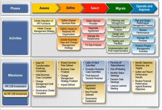 program management process templates
