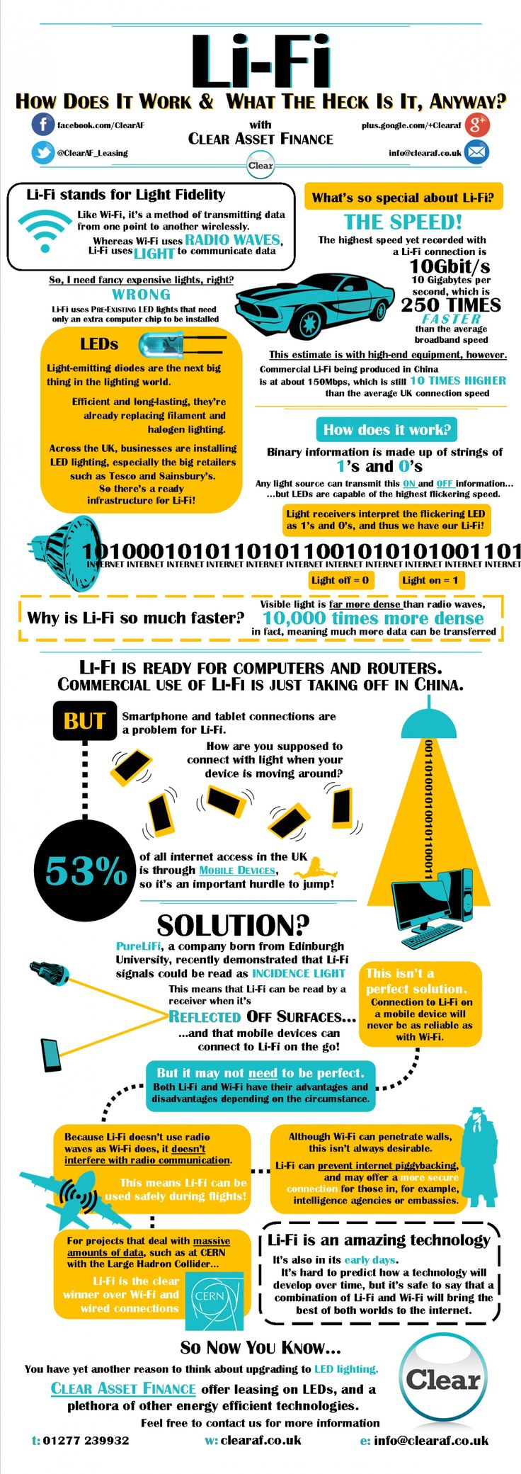 Did  you see our article on Li-Fi on Facebook earlier? Here's an infographic explaining how Li-Fi transmits data through light.