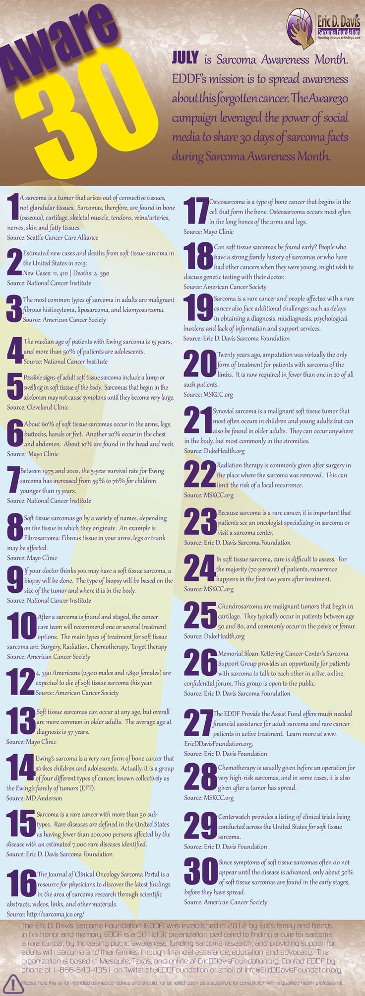 #Aware30 finale for July 31st! Our infographic features 30 days of #sarcoma and rare cancer facts and stats.