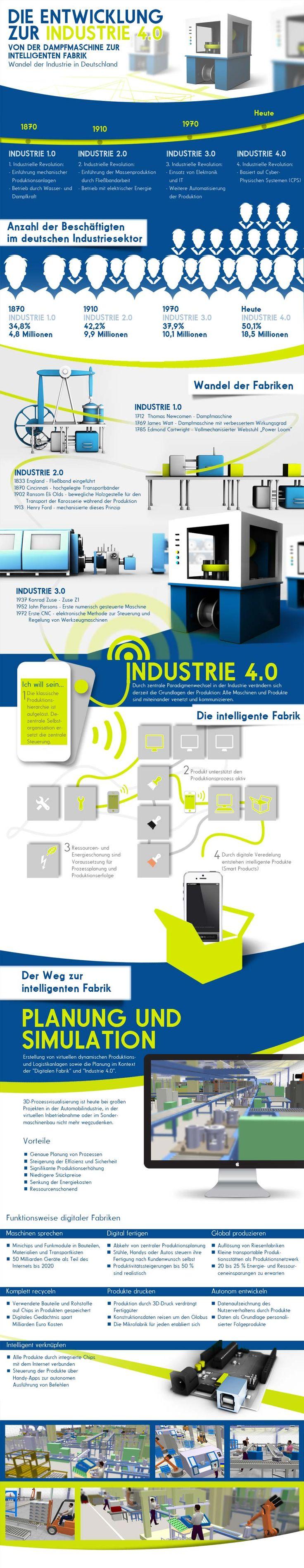 Virtuelle Fabrik 4.0      02. Dezember 2013  Bei intelligenten, industriellen Prozessen müssen reale und virtuelle Welt zukünftig noch besser verzahnt werden. http://www.pro-physik.de/details/news/5599301/Virtuelle_Fabrik_4_0.html Industrie 4.0 Infografik: http://www.tarakos.de/infografik-die-entwicklung-zur-industrie-4-0.html